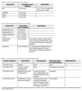 Legionellen Tabellen